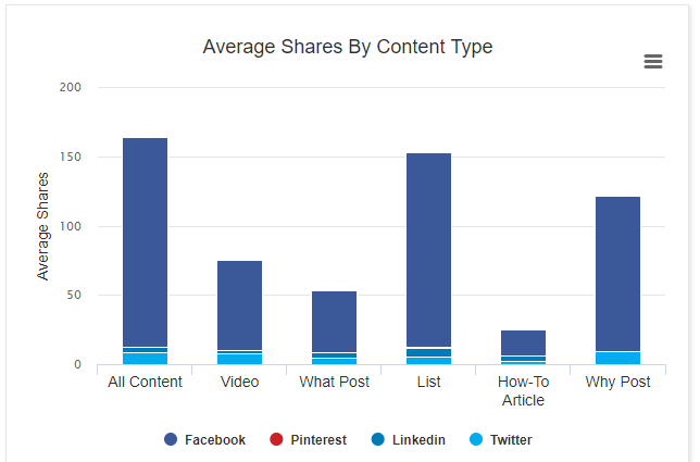 Content marketing ideas - Scatter