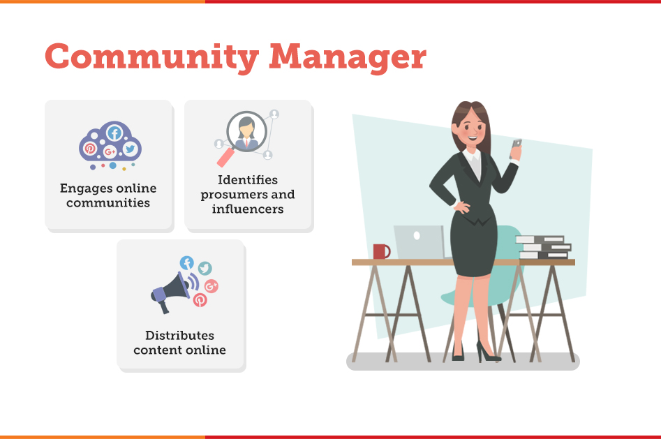 3. Community Manager Content Marketing Scatter