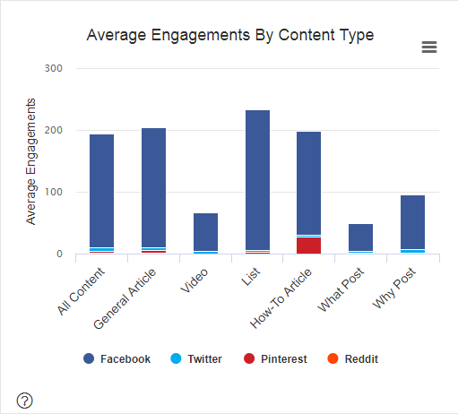 content marketing, content marketing India, branded content, growth hacking, Scatter, November