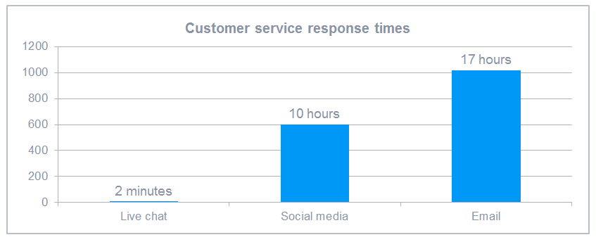 analytical chart comparing the response times of live chat, social media and email