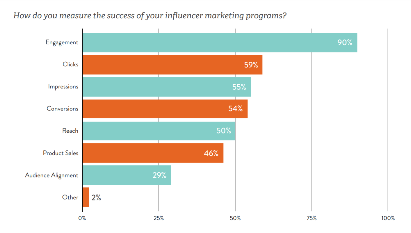 the parameters basis which different brands measure influencer marketing ROI