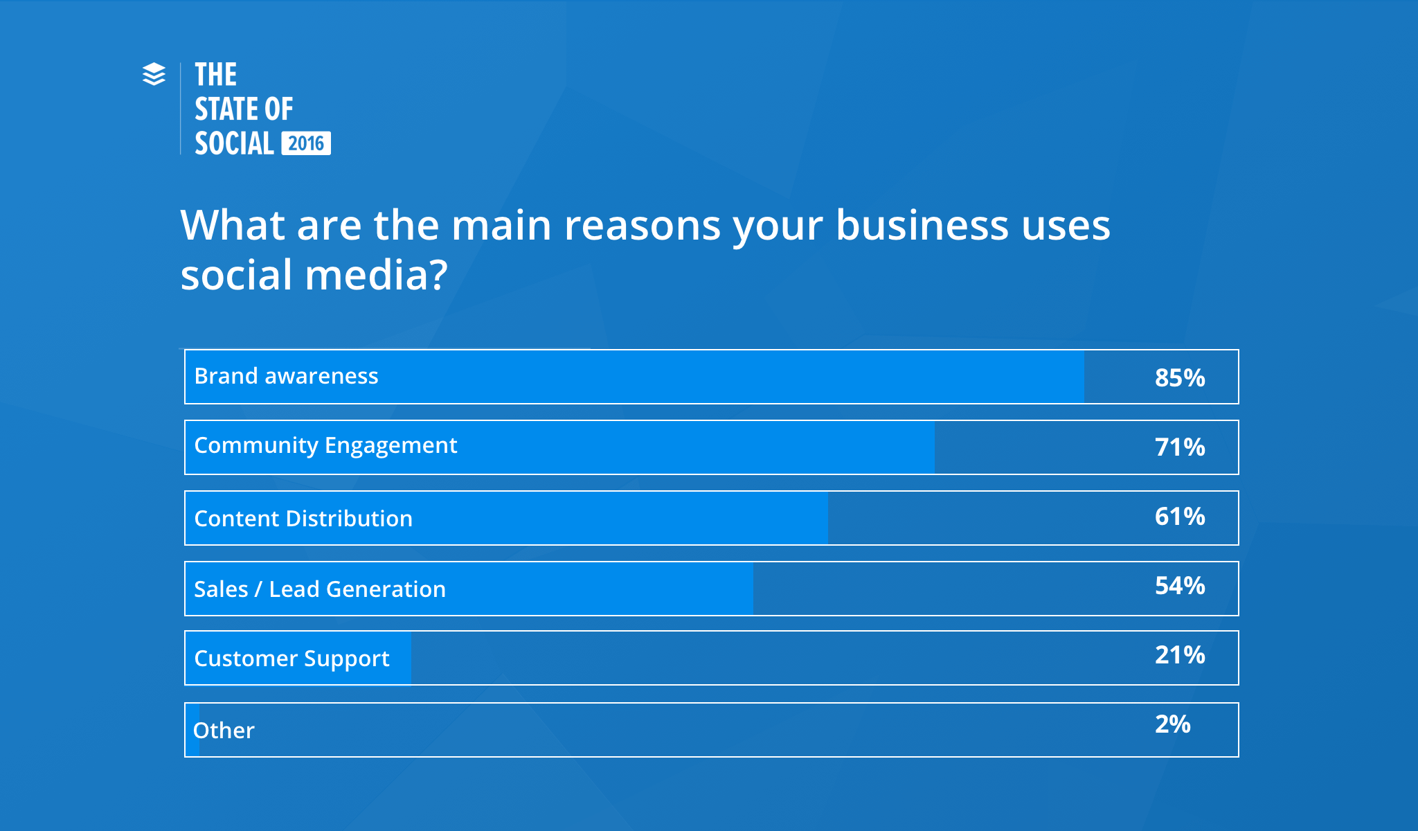top brand and business goals on social media