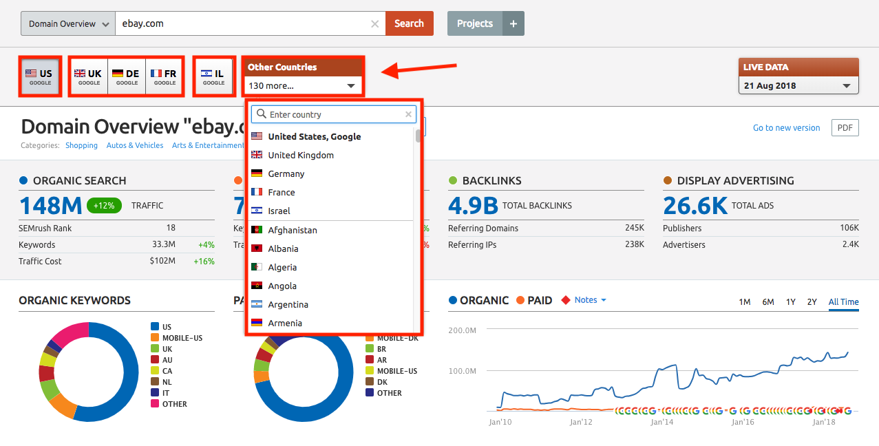 SEMRush - Measuring Content Marketing Performance
