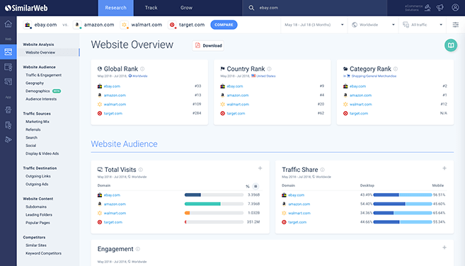 SimilarWeb - Measuring content performance